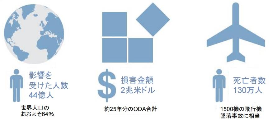 世界における災害の被害状況(1992年-2012年)
